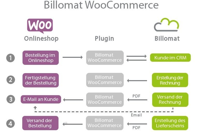 Wordpress E Billing Plugin Verbindet Woocommerce Mit Billomat