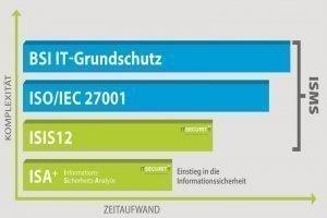 Das Saarland fördert die ISIS12-Einführung
