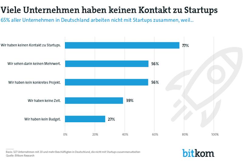 BitkomEtablierte Unternehmen sollten die Nähe zu Start-ups suchen