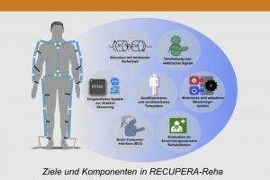 Leichtbau-Exoskelett hilft Schlaganfallpatienten