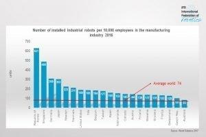 Deutschland hat die höchste Roboterdichte in Europa