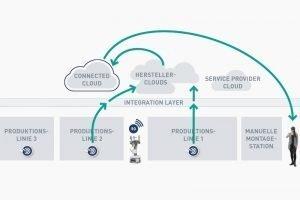 SmartFactory KL kombiniert Einzelclouds zur Industrie-4.0-Plattform