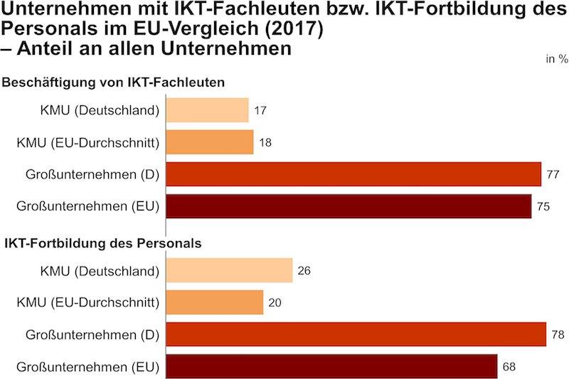 IfM BonnIm EU-Vergleich hat der deutsche Mittelstand zu wenig IKT-Fachwissen