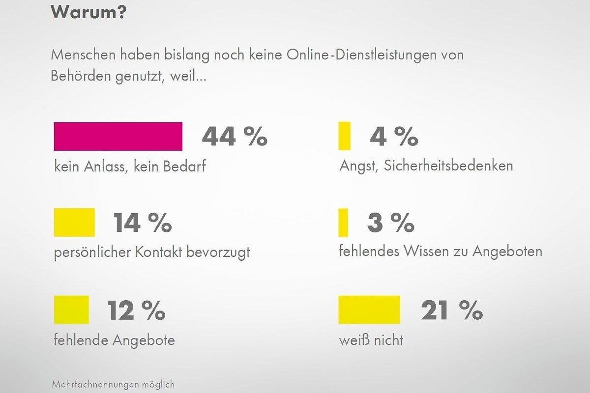 Digitalisierungsmonitor 2018 - forsa / FDP-Bundestagsfraktion