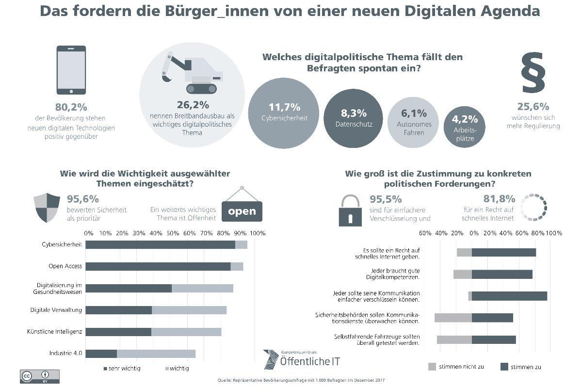 DigitalpolitikUmfrage zeigt, was Bürger bewegt