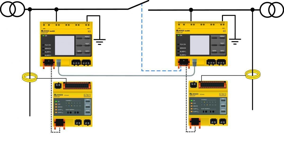 Elektrische SicherheitIsolationsüberwachung kontrolliert gekoppelte Netze im Schwarm