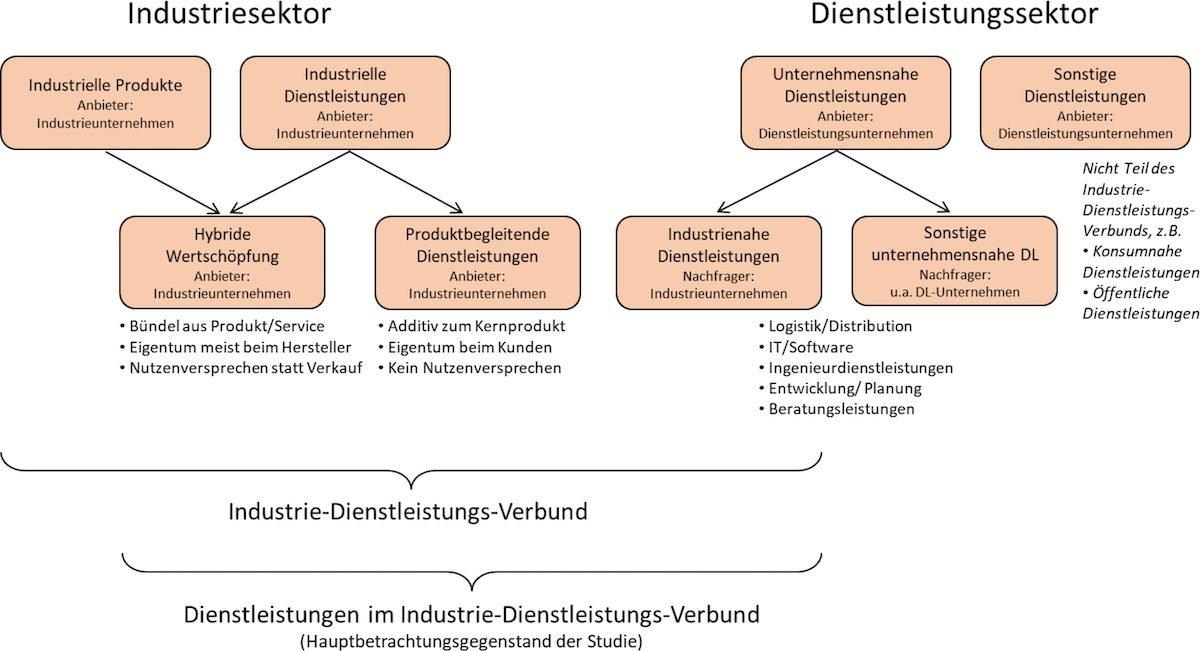 © Institut für Angewandte Wirtschaftsforschung (IAW) e.V.