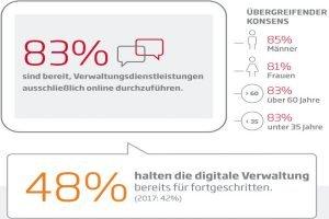 Die Hälfte der Deutschen macht digitale Behördengänge