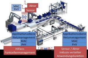 Der Maschinenfunkstandard HiFlecs soll 5G ergänzen