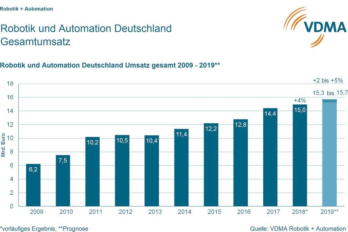 Industrie 4.0Smart Factory wächst, Robotik bleibt unter der Vorjahresmarke