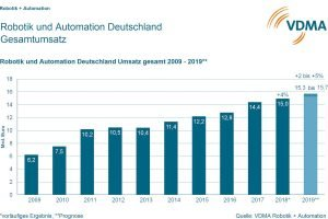 Smart Factory wächst, Robotik bleibt unter der Vorjahresmarke