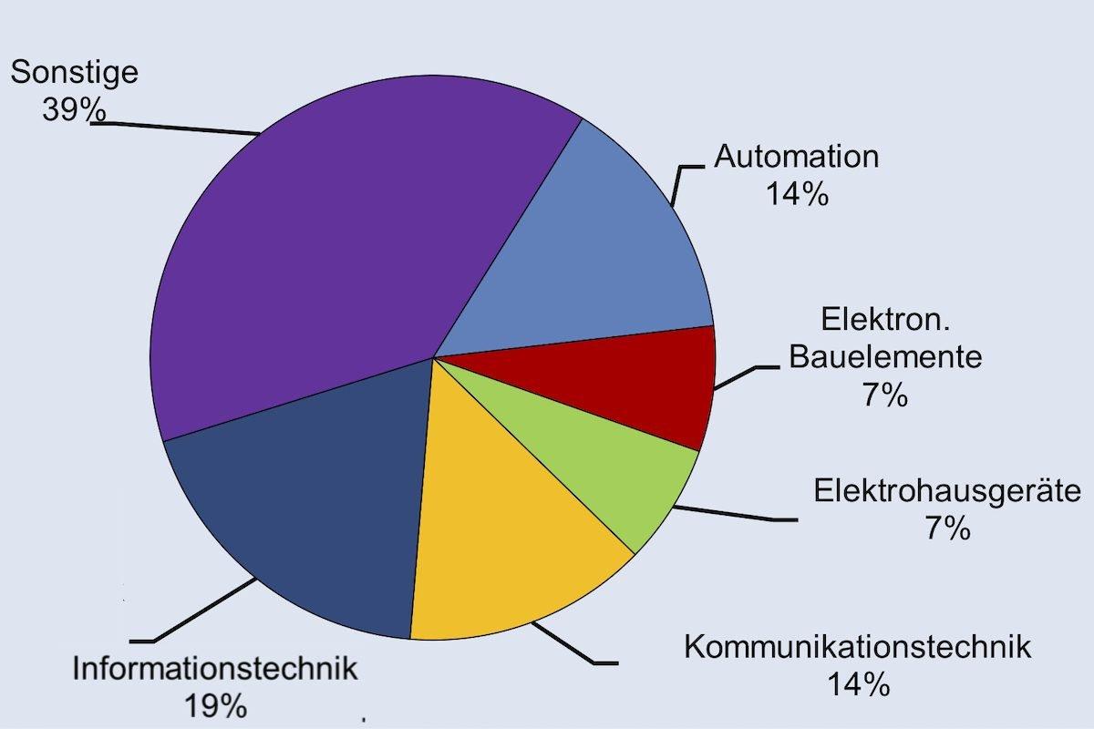 © ZVEI – Zentralverband Elektrotechnik- und Elektronikindustrie e.V.