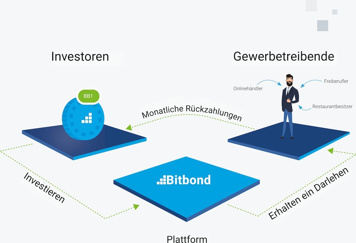 © Bitbond Finance GmbH