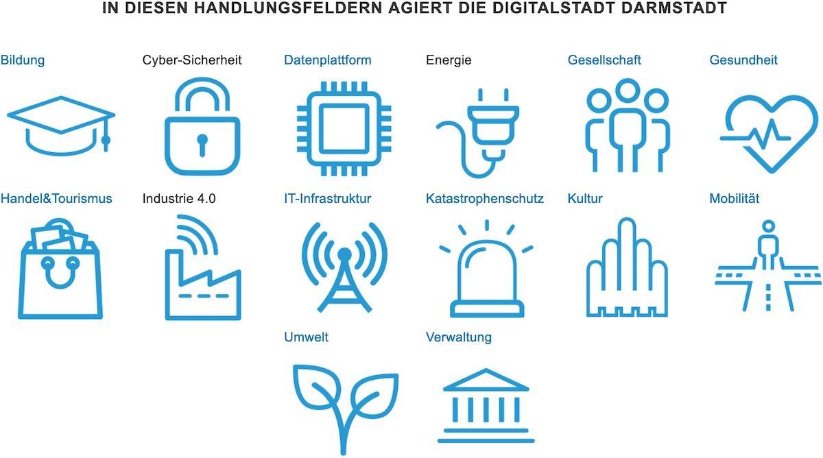 © Digitalstadt Darmstadt GmbH