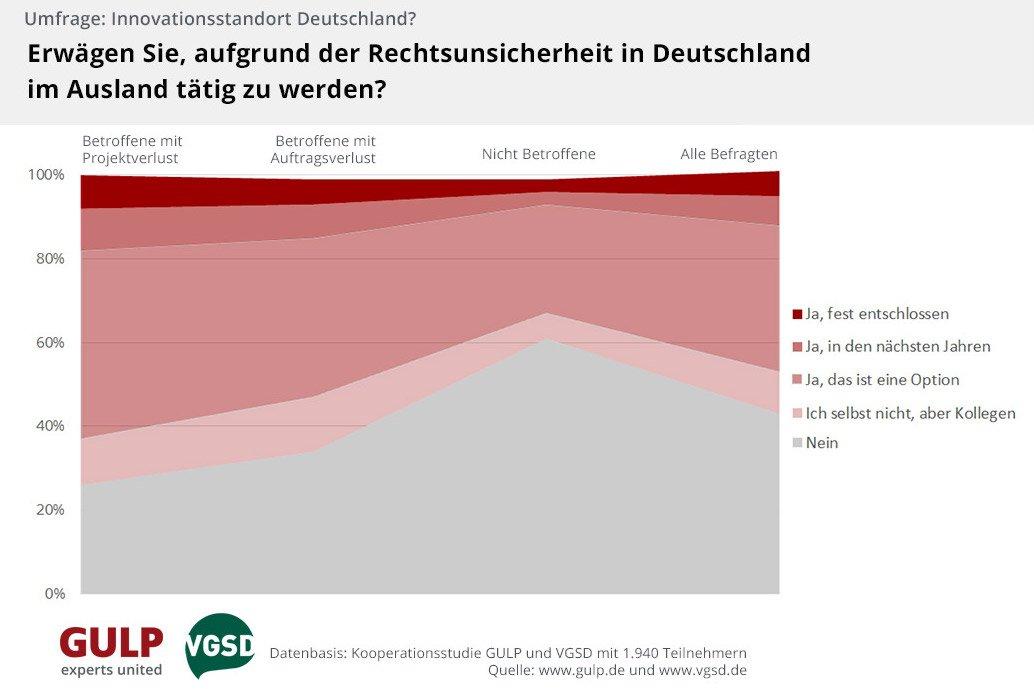 © GULP Information Services GmbH – Verband der Gründer und Selbstständigen Deutschland (VGSD) e.V.