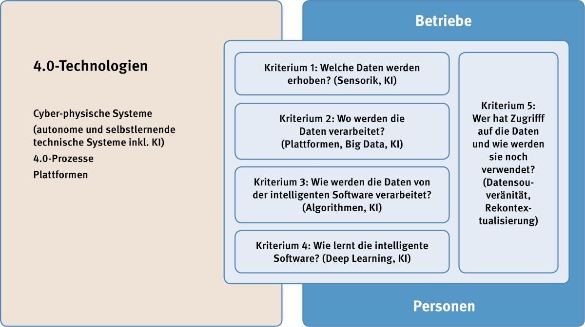 Künstliche IntelligenzPraktische Umsetzungshilfen klären betriebliche KI-Fragen