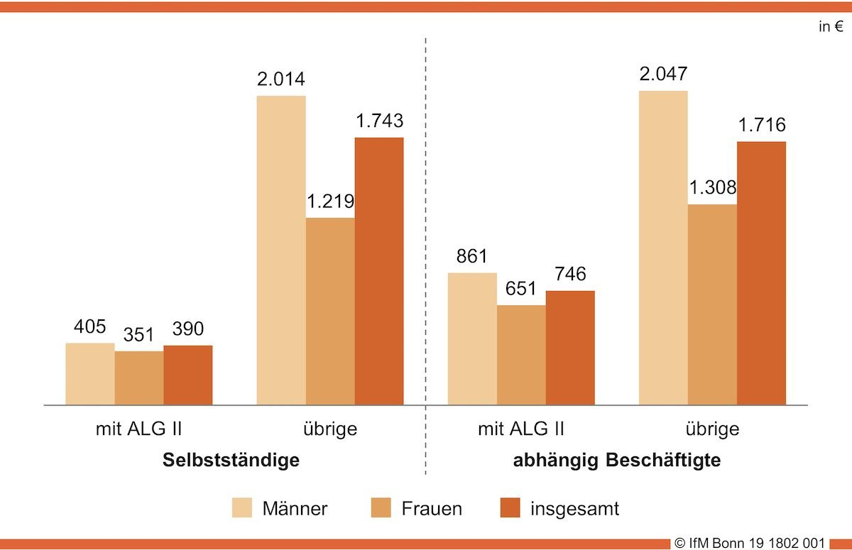 © Institut für Mittelstandsforschung (IfM) Bonn