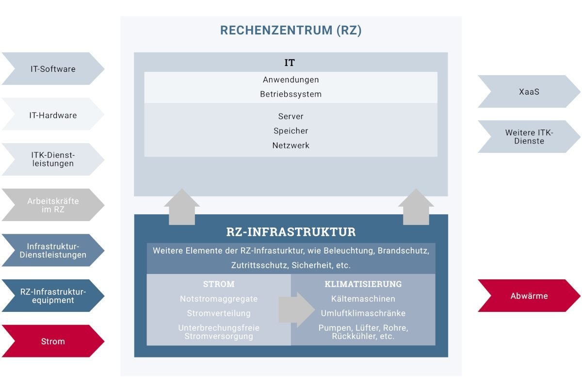 ©Borderstep – Allianz Digitale Infrastrukturen