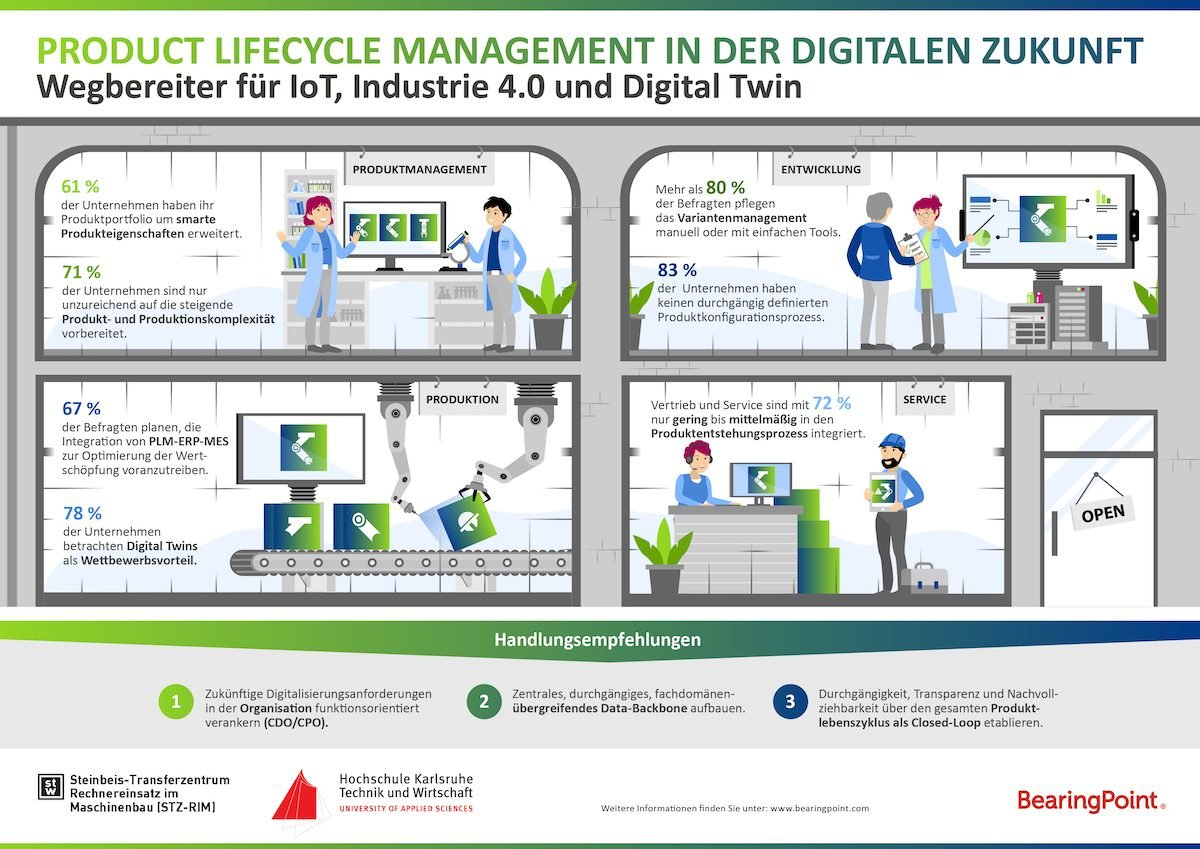 Product Lifecycle ManagementKomplexere Produkte verlangen nach neuen PLM-Strategien