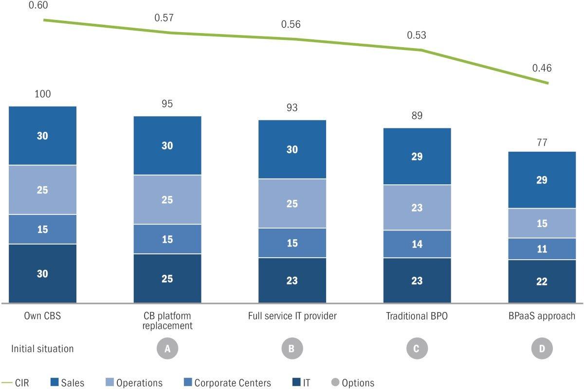 Warum die Banken ihre IT-Infrastruktur radikal umstellen
