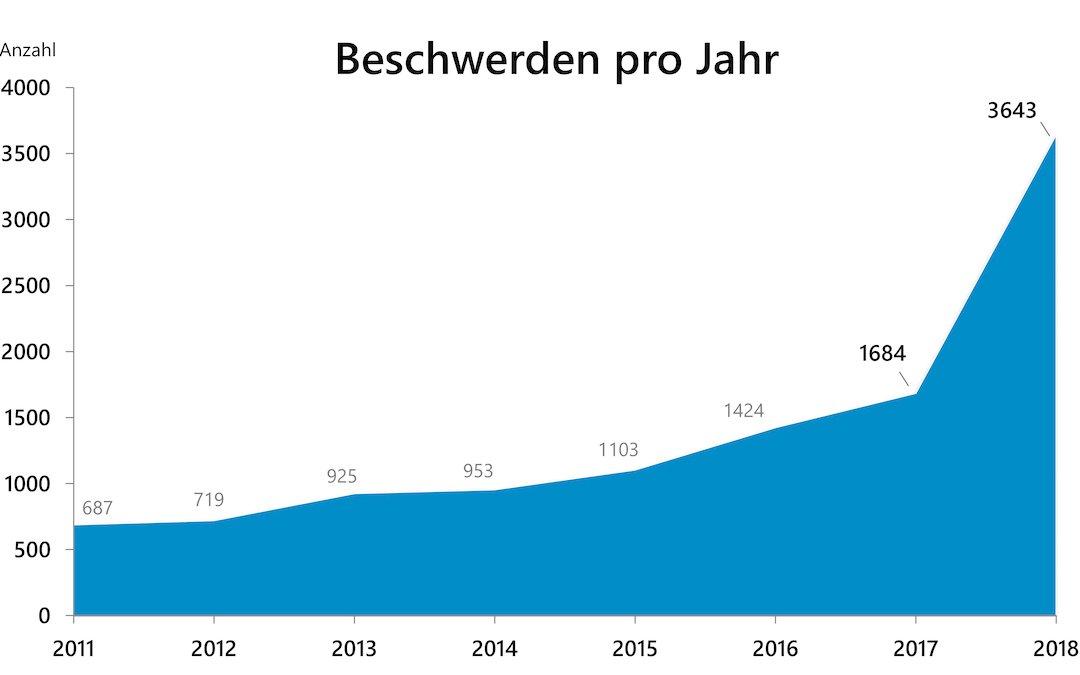 © Bayerisches Landesamt für Datenschutzaufsicht