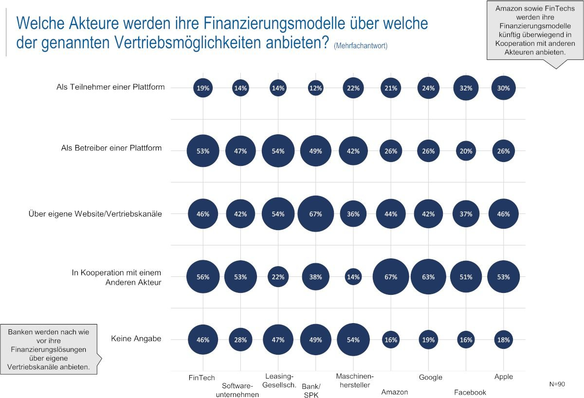 De-BankingFinanzinstituten fehlt der Draht zu innovativen Digitalunternehmen