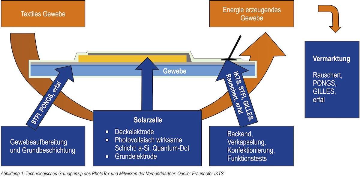 Erneuerbare EnergienFraunhofer-Forscher entwickeln Solarzellen aus Stoff