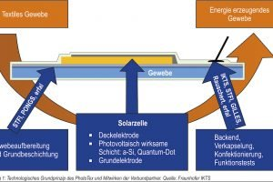 Fraunhofer-Forscher entwickeln Solarzellen aus Stoff