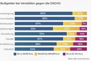 DSGVO-Verstöße von öffentlichen Verwaltungen bleiben ohne Sanktion
