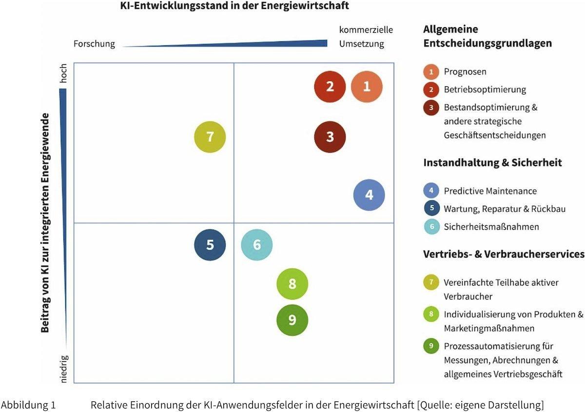 © Deutsche Energie-Agentur GmbH (dena)