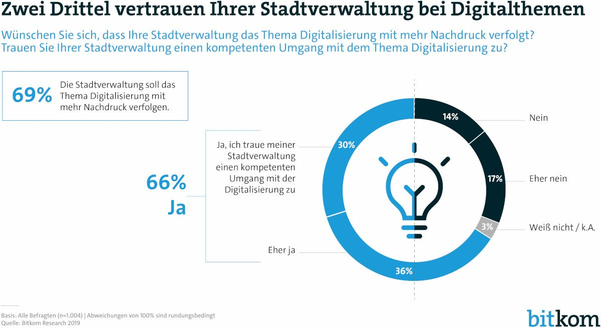 © Bitkom Research