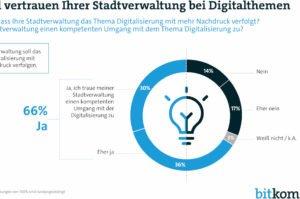Die Digitalisierung in den Kommunen könnte schneller gehen