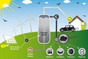 Gemeinschaftsprojekt zerlegt Erdgas in Wasserstoff und festen Kohlenstoff