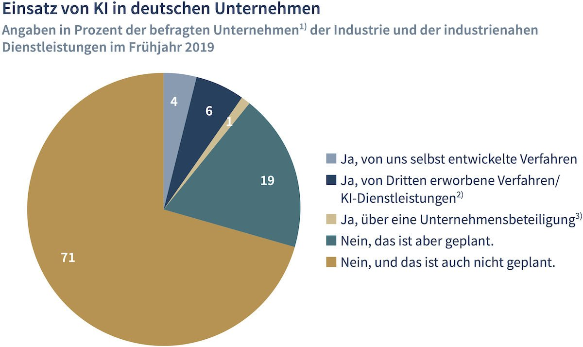 ©Institut der deutschen Wirtschaft Köln e.V.
