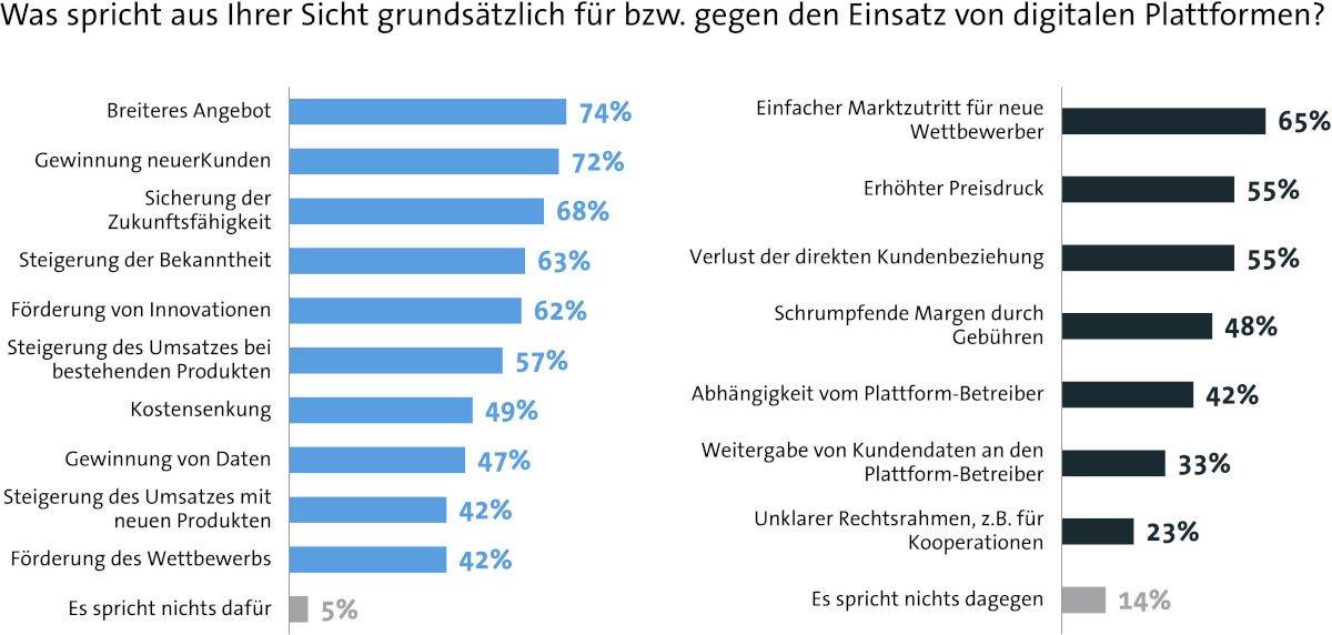 PlattformökonomieDeutsche Unternehmen sind bei digitalen Plattformen misstrauisch