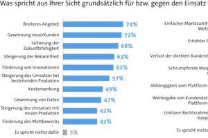 Deutsche Unternehmen sind bei digitalen Plattformen misstrauisch