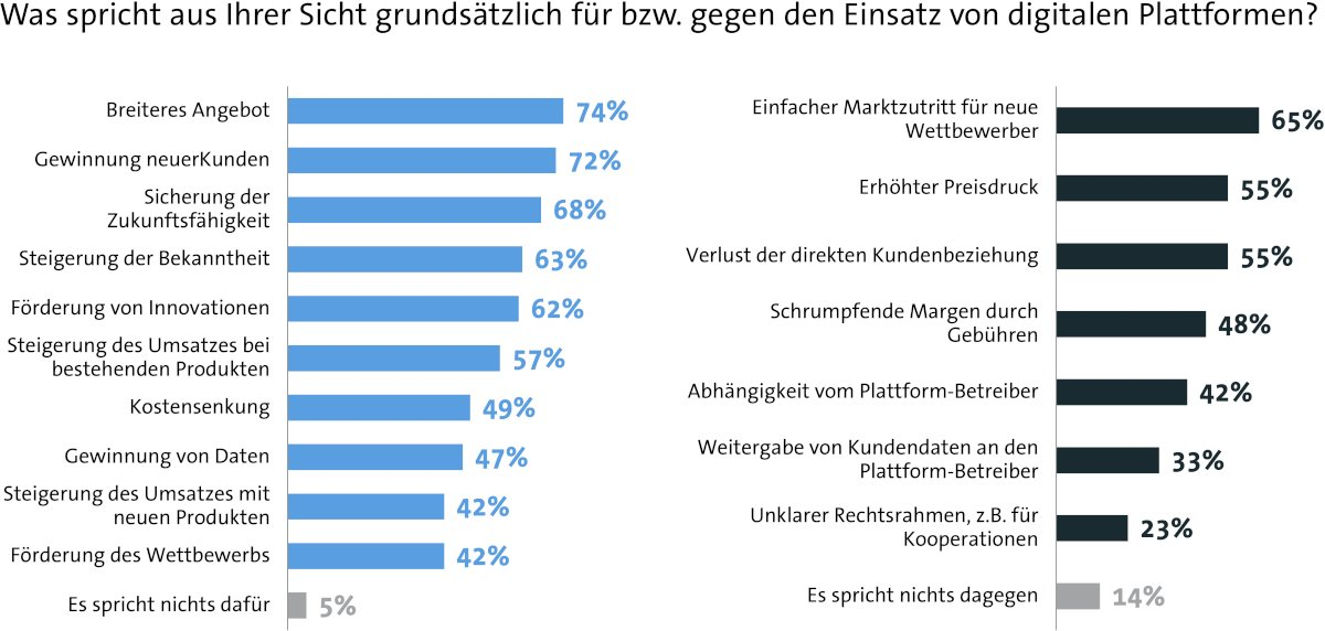 Plattformökonomie: Deutsche Unternehmen sind bei digitalen Plattformen...