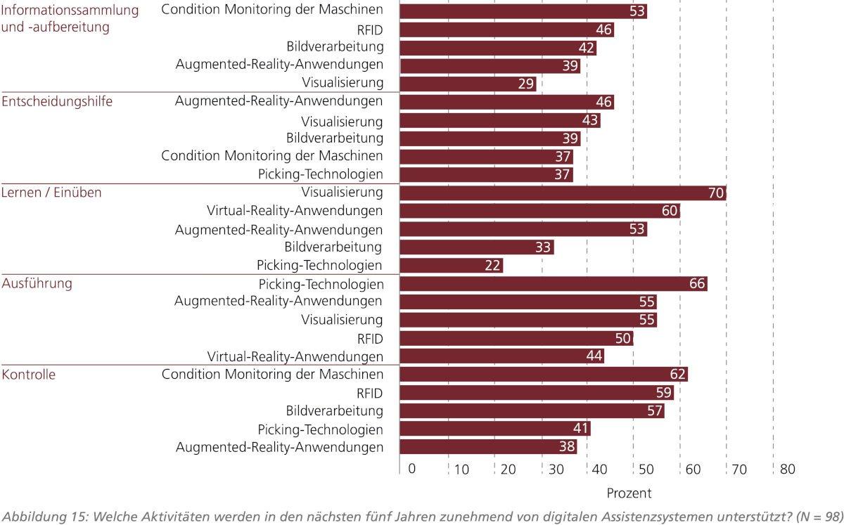 Industrie 4.0Kurzstudie analysiert die Potenziale digitaler Assistenzsysteme
