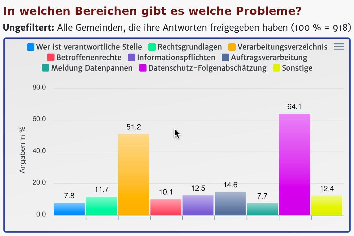 DatenschutzBaden-Württembergs Kommunen kämpfen mit der DSGVO