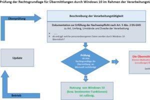 Windows stellt Verwaltungen vor schwierige Entscheidungen