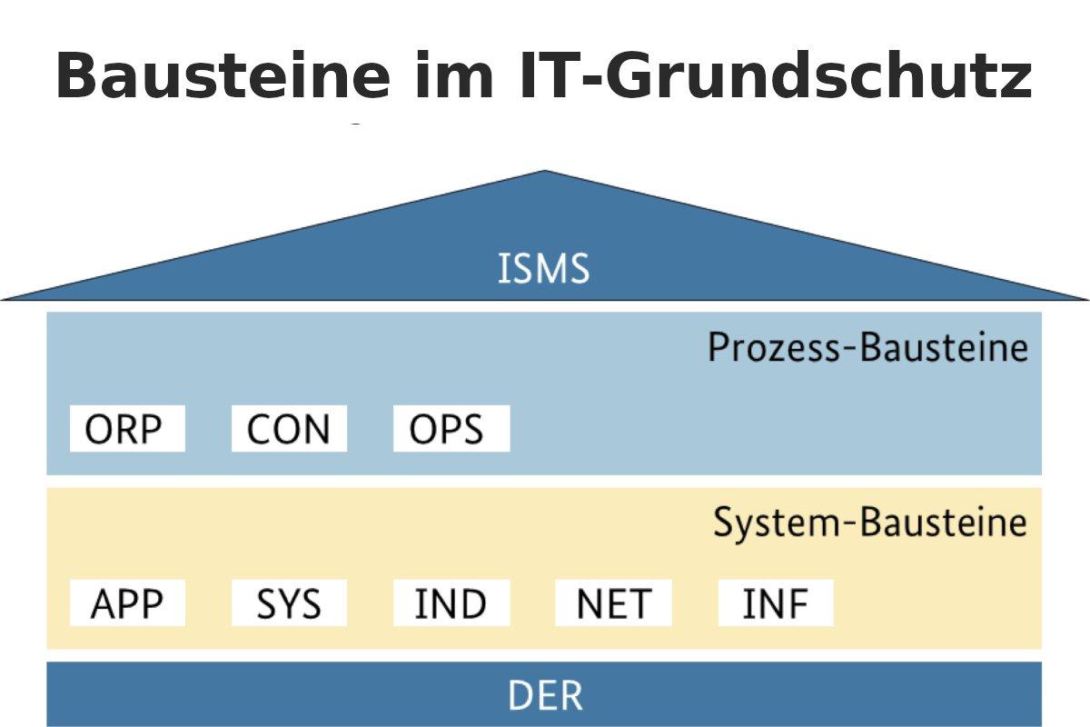 IT-SicherheitDas IT-Grundschutz-Kompendium 2020 ist erschienen