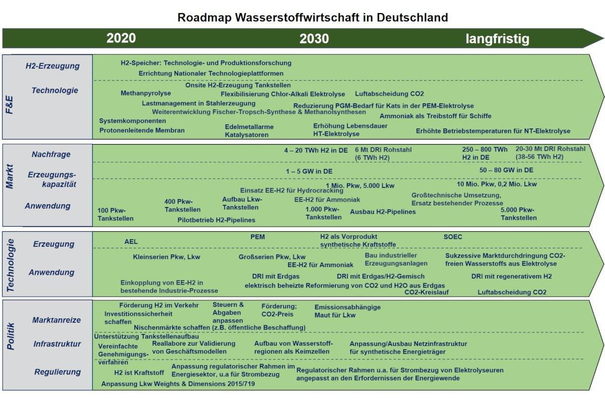 © Fraunhofer ISI, Fraunhofer ISE