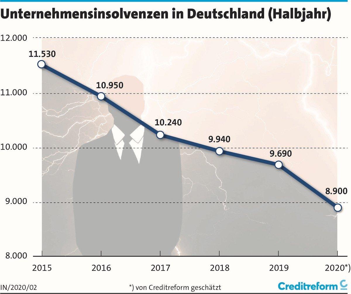 © Verband der Vereine Creditreform e.V.