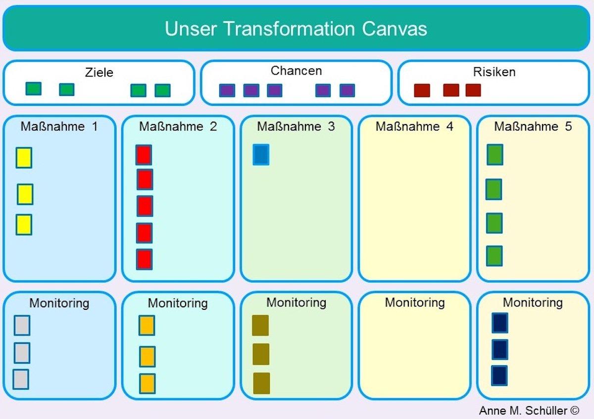 Wie ein Transformation Canvas den Wandel darstellt