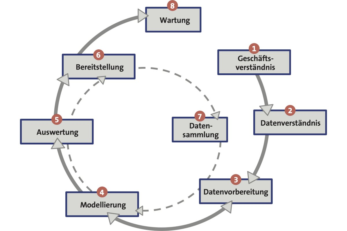 Künstliche IntelligenzNeuer VDMA-Praxisleitfaden zeigt, wie KI machbar ist
