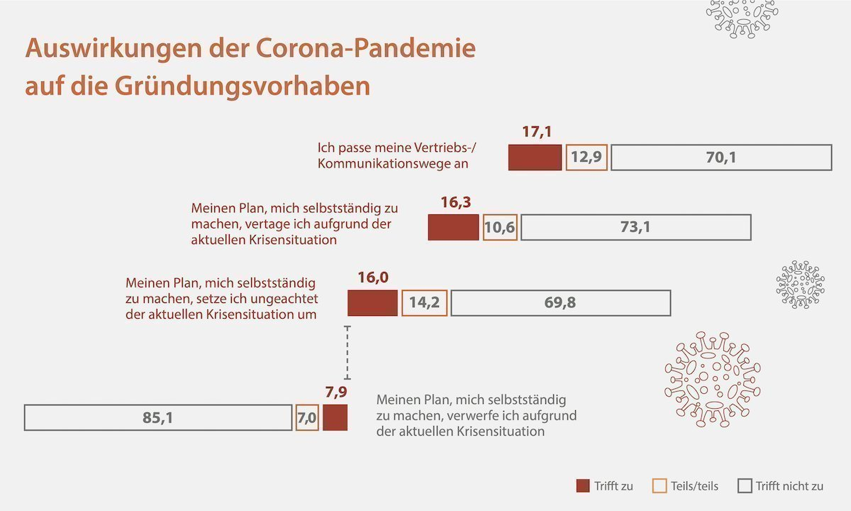 IfM BonnWissenschaftsgründer kommen gut durch die Covid-19-Krise