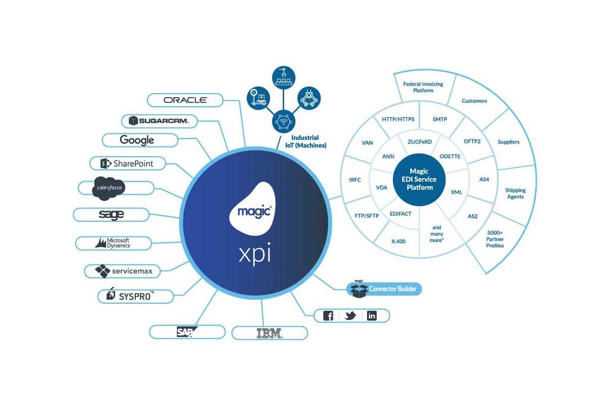 B2B-DatenaustauschMagic erweitert xpi um eine komplette EDI-Plattform