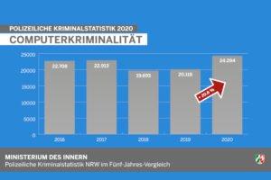 Nordrhein-Westfalen bekommt eine Cybersicherheitsstrategie